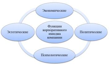 Рисунок 2 – Функции корпоративного имиджа компании