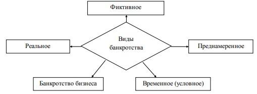 Рисунок 1.4 - Виды банкротства