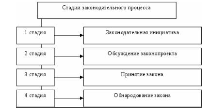 Рисунок 2 Стадии законодательного процесса