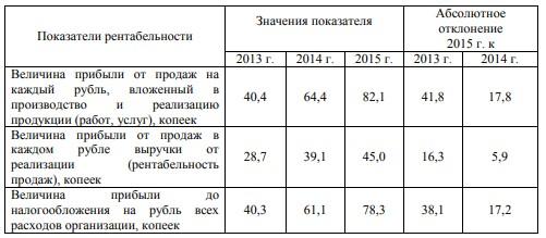 Таблица 4 - Показатели рентабельности ресторана «Ани» за 2013 - 2015 годы
