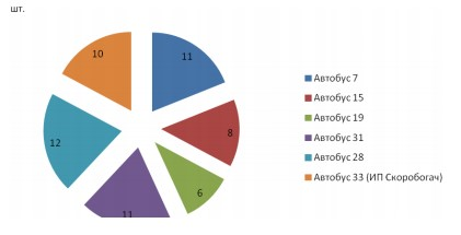 Рисунок 3 – Количество автопарка предприятий-конкурентов