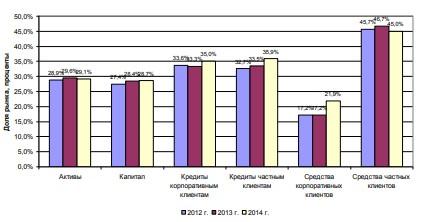 Рисунок 10 – Динамика доли ПАО «Сбербанк России» на основных рыночных сегментах в РФ в 2012-2014 гг.