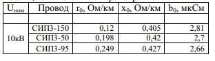 Таблица 8 – Погонные параметры ВЛ