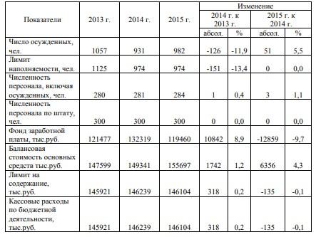 Таблица 1 - Сведения о результатах деятельности ФКУ ИК-2 за 2013-2015 гг.