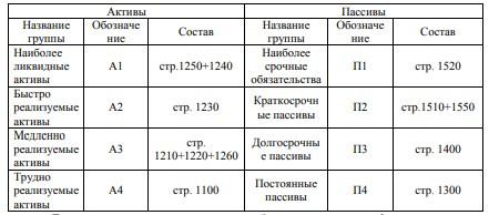 Таблица 1 – Группировка активов и пассивов баланса для проведения анализа ликвидности