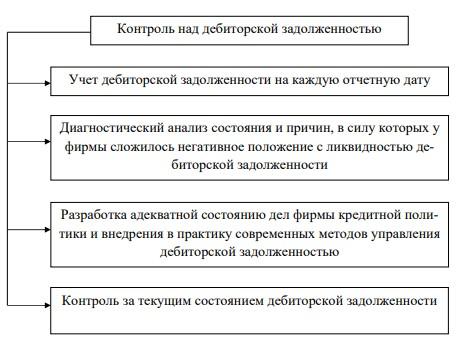 Рисунок 1 – Схема контроля над дебиторской задолженностью
