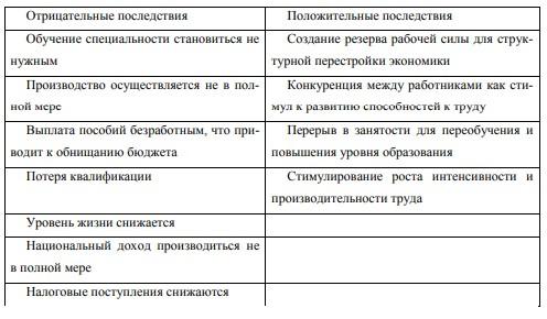 Таблица 3 – Классификация экономических последствий безработицы