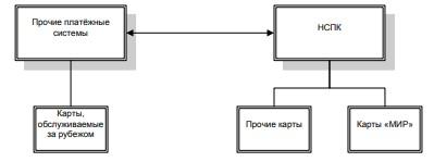 Рисунок 2 – Схема взаимодействия между НСПК и прочими платёжными системами при обработке транзакций по банковским пластиковым картам