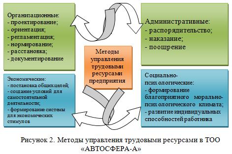 отчет по практике - менеджмент