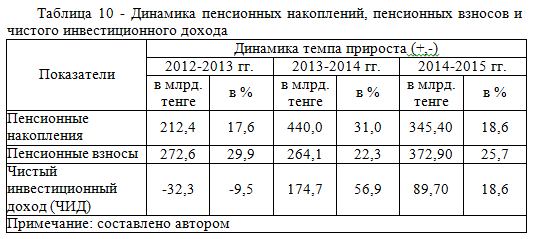 макроэкономика - пенсионный фонд - курсовая