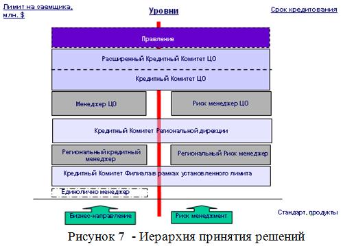 Диссертация - экономика - банк