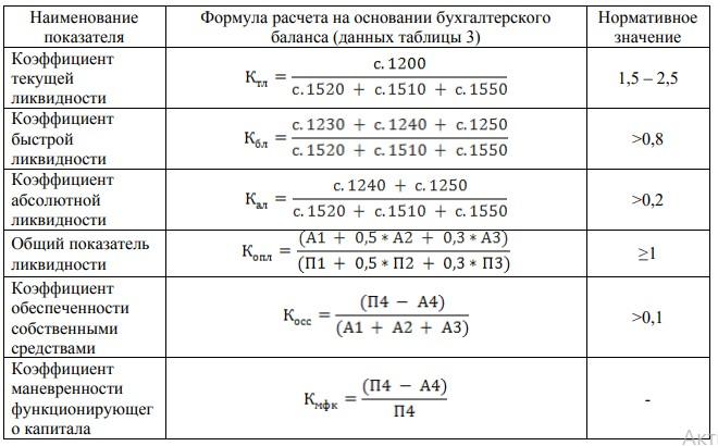 Расчет финансовых коэффициентов и их нормативное значение