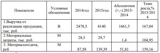 Использование материальных оборотных средств на ООО «Универсал» за 2014-2015гг