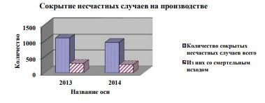 Количество несчастных случаев со смертельным исходом в гостиницах и ресторанах страны, 2013-2014 г.
