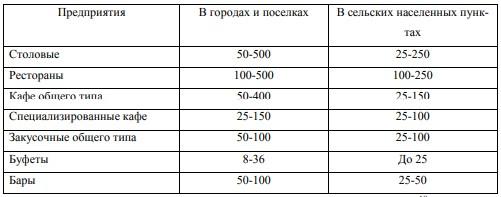 Количество мест в залах предприятия общественного питания
