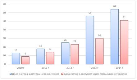 Рынок мобильного и интернет-банкинга в Росси