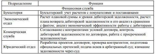 Основные функции подразделений ООО ГК «Фуд-структура», связанные с управлением дебиторской задолженностью