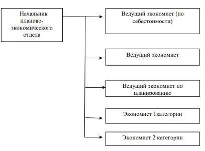 Организационная структура подразделения, осуществляющего управление затратами