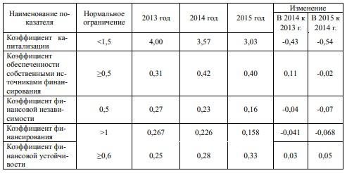 Анализ финансовой устойчивости предприятия ООО «АгроПромсервис»