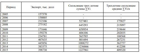 Таблица 3 – Расчеты 3-летних скользящих сумм и их средние