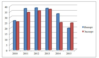 Рисунок 4-Динамика экспорта и импорт а между Россией и Германией с 2010 по 2015год