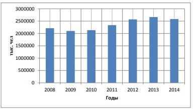 Рисунок 3 - Въезд иностранных граждан на территорию РФ (тыс. чел), по данным Ростуризма
