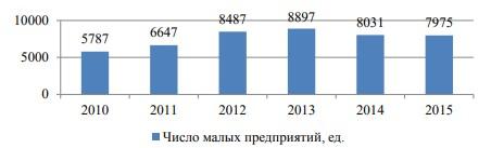 Динамика числа малых предприятий, действовавших на территории Амурской области в 2010-2015 гг., ед.
