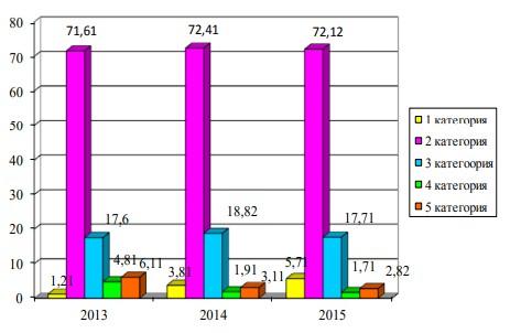 Рисунок 2.1 – Анализ динамики кредитного портфеля юридических лиц ПАО «Сбербанк России» по категориям качества кредитов, %