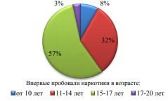 График численности впервые пробующих наркотики в Амурской области на 2015 год