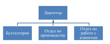 Рисунок 6 – Организационная структура предприятия рекламного агентства «Восток-1»