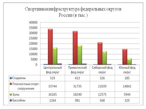 Рисунок 3- Динамика спортивной инфраструктуры федеральных округов России, 2014г.