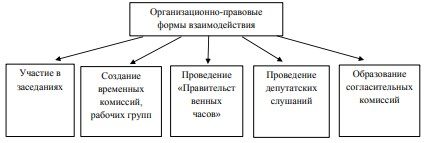 Рисунок 4 Основные организационно-правовые формы взаимодействия законодательной и исполнительной власти