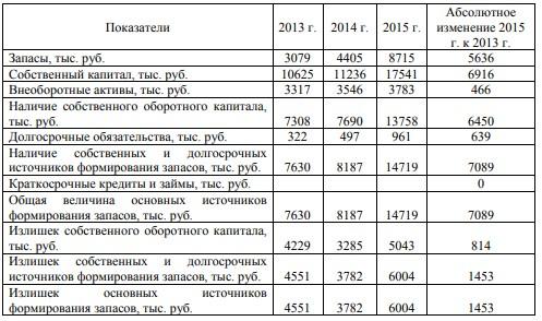 Таблица 5 - Динамика абсолютных показателей финансовой устойчивости ресторана «Ани» за 2013 - 2015 годы
