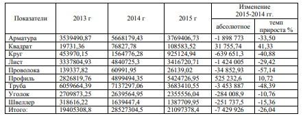 Таблица 2.2 – Динамика выручки от реализации продукции