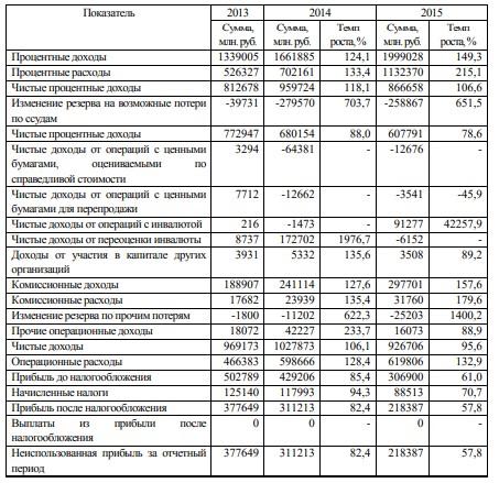 Таблица 5 – Горизонтальный анализ отчета о прибылях и убытках ПАО «Сбербанк России» за 2013-2015 гг.