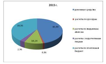 Рисунок 4 - Структура финансовых активов ФКУ ИК-2 за 2015 г., %