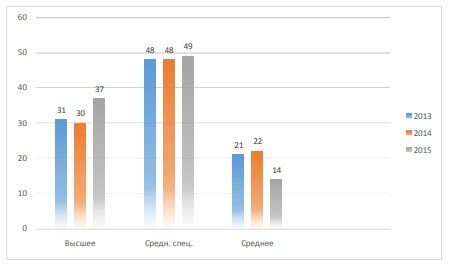 Рисунок 3 - Распределение персонала автосервиса «Сто Коней» по образованию в 2013-2015 гг., %