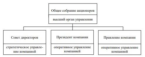 Рисунок 2 – Структура управления АО «ДРСК»