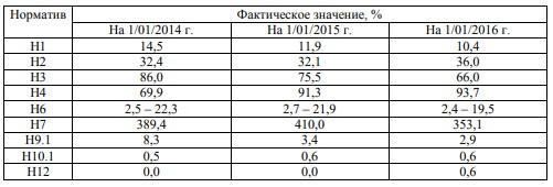 Таблица 8 – Значения экономических нормативов ПАО АКБ «Связь-банк» за 2013-2015 гг.