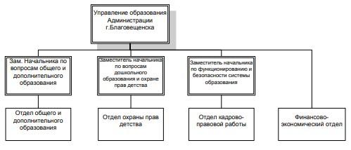 Рисунок 4 – Система органов управления дополнительным образованием в г. Благовещенске