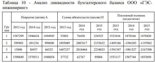 Анализ ликвидности бухгалтерского баланса ООО «ГЭСинжиниринг»