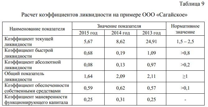 Расчет коэффициентов ликвидности на примере ООО «Сагайское»