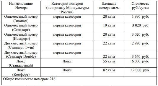 Номерной фонд гостиницы «Дружба».