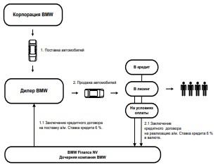 Рисунок 3.2 - Блок-схема реализации автомобилей собственного производства в кредит и лизинг компанией BMW