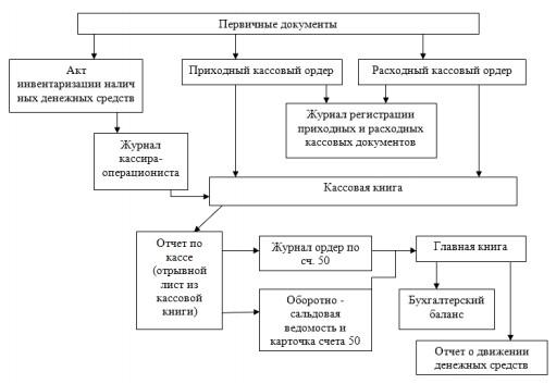 Документооборот кассовых операций ООО «Торг ДВ»
