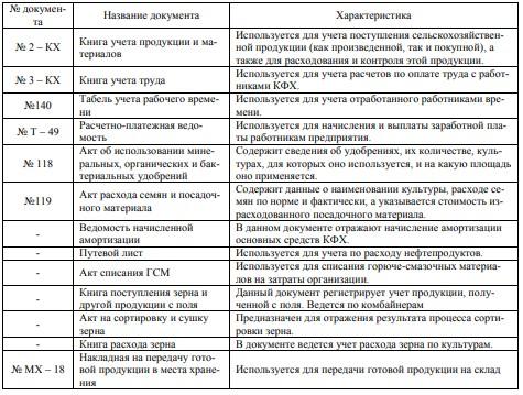Документы по учету затрат на производство и выхода продукции зерновых и зернобобовых культур у ИП Кульганов А. А