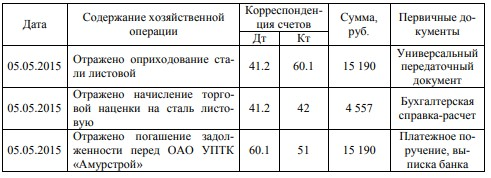 Учет хозяйственных операций по оприходованию товара от ОАО УПТК «Амурстрой» и ООО «АгроПром-сервис» за май 2015 г.