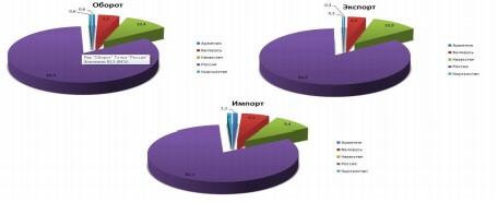 Вклады государств – членов ЕАЭС в совокупные показатели внешней торговли