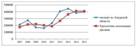Рисунок 2 - Динамика экспорта Амурской области за 2005- 2015 гг