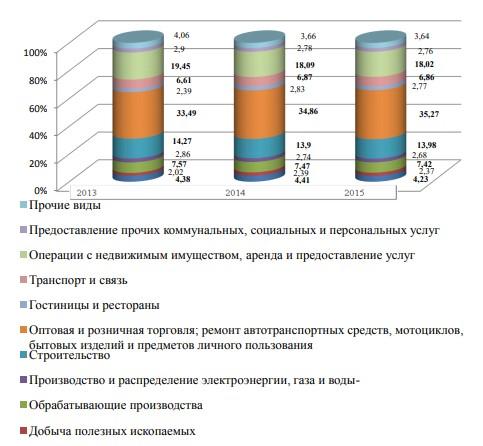 Структура малых предприятий по видам экономической деятельности в 2013-2015 гг.